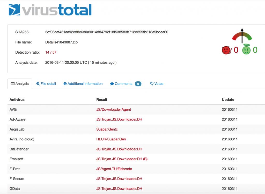 malware virustotal