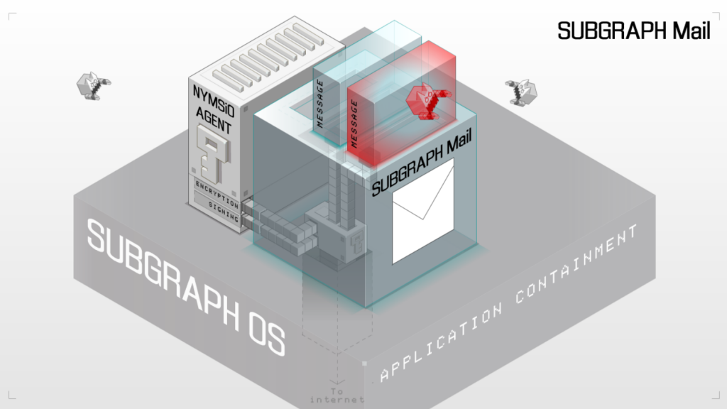 subgraph Mail